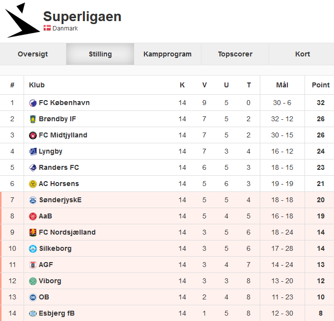 stillingen_superligaen